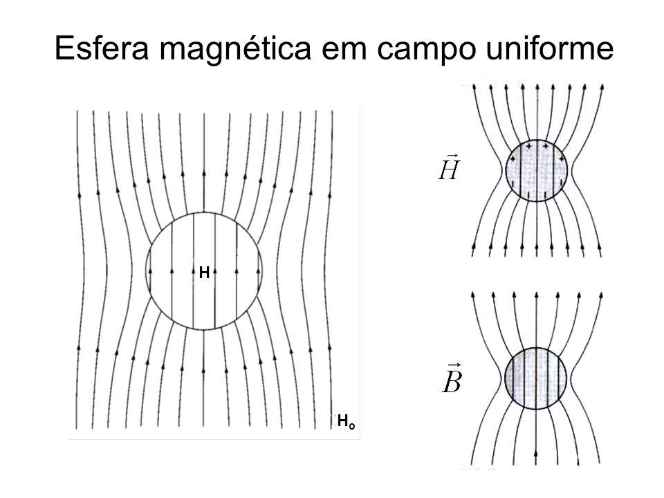 Esfera magnética em campo uniforme H HoHo