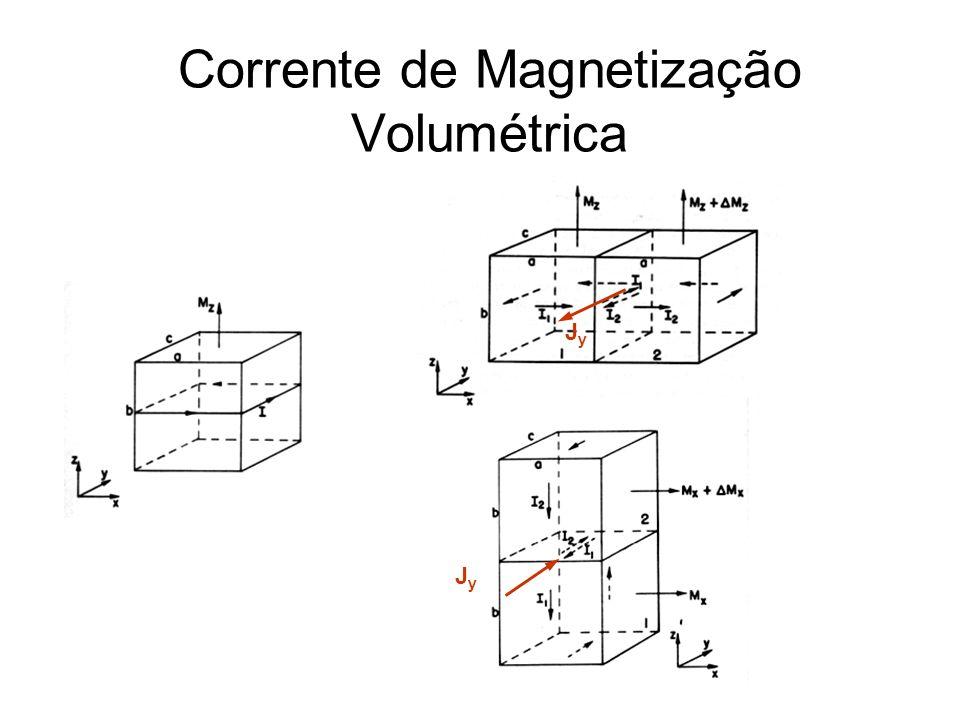 Histerese X Defeitos (–) defeitos (+) defeitos Ímã permanente duro Armazenamento magnético Núcleo de transformador mole
