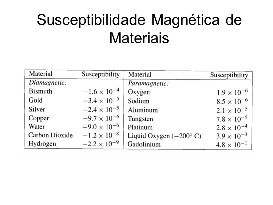 Susceptibilidade Magnética de Materiais