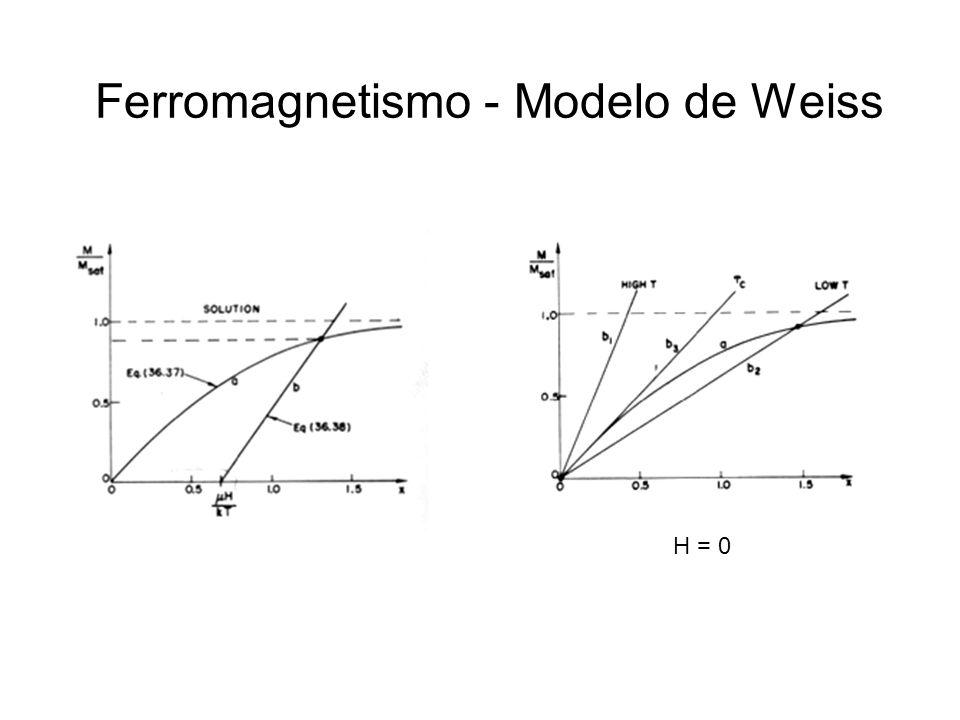 Ferromagnetismo - Modelo de Weiss H = 0