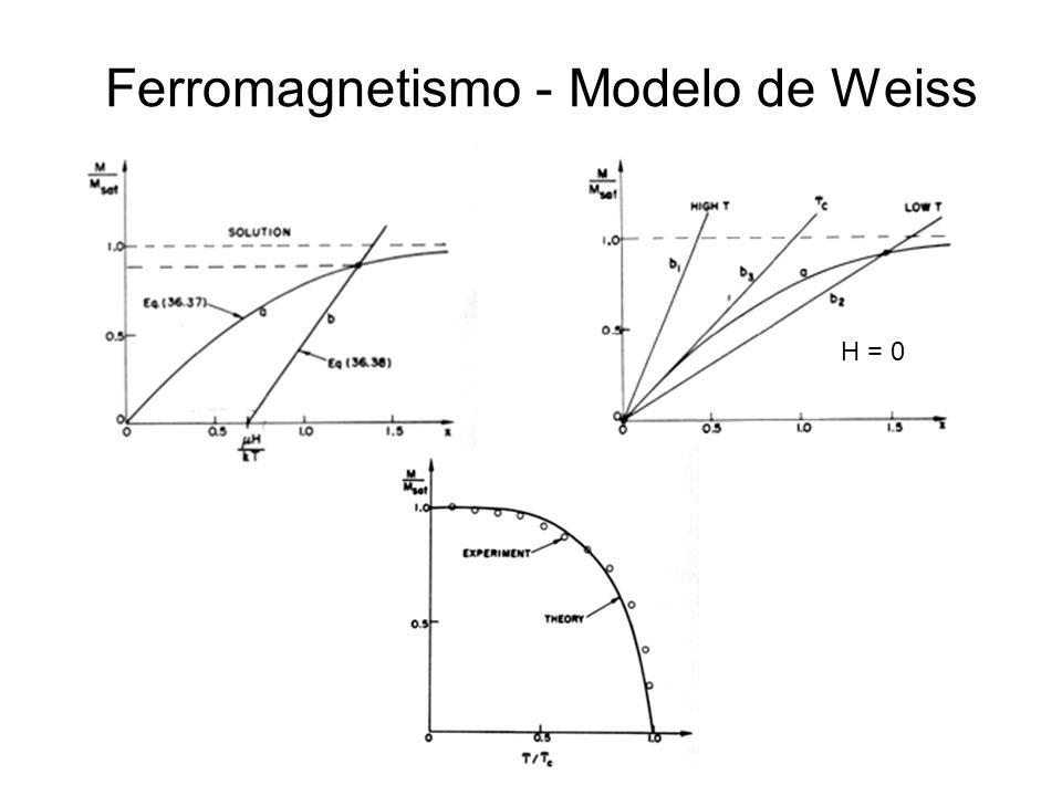 Estruturas magnéticas ordenadas Ferromagnético Antiferromagnético Ferrimagnético (ferrites – óxidos isolantes)
