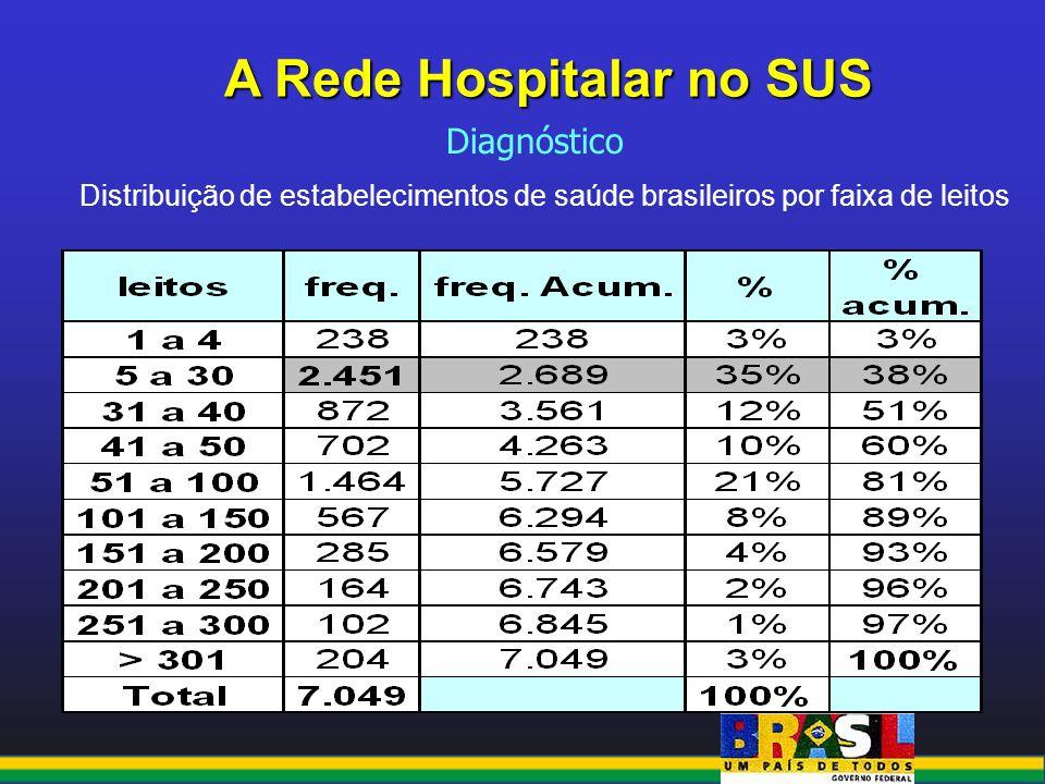 A Rede Hospitalar no SUS Distribuição de estabelecimentos de saúde brasileiros por faixa de leitos Diagnóstico