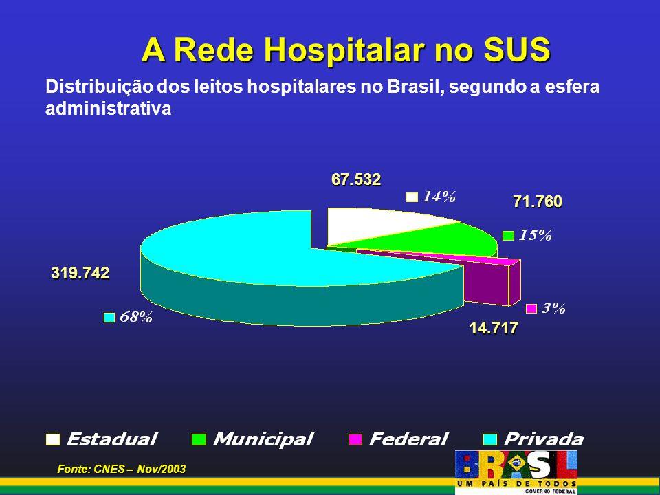 Fonte: CNES – Nov/2003 A Rede Hospitalar no SUS Distribuição dos leitos hospitalares no Brasil, segundo a esfera administrativa 319.742 14.717 67.532