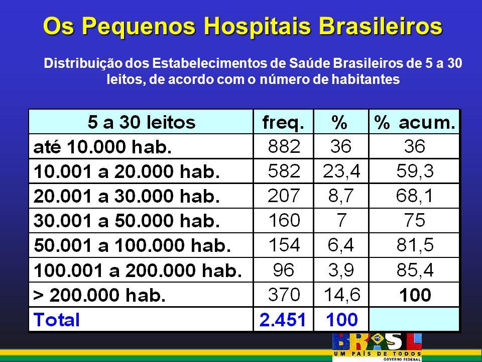 Os Pequenos Hospitais Brasileiros Distribuição dos Estabelecimentos de Saúde Brasileiros de 5 a 30 leitos, de acordo com o número de habitantes