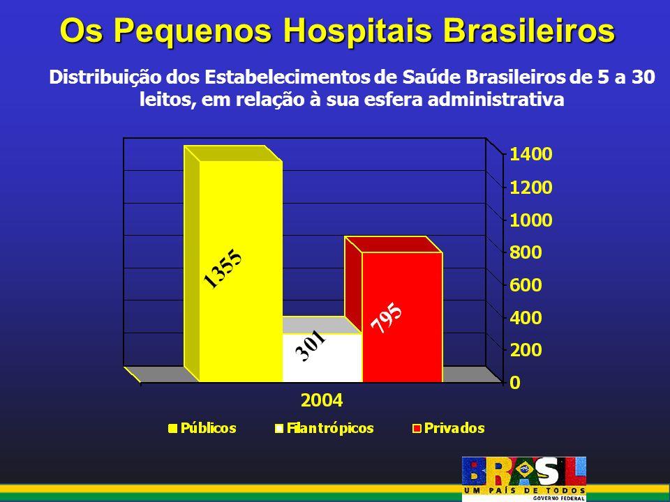 Os Pequenos Hospitais Brasileiros Distribuição dos Estabelecimentos de Saúde Brasileiros de 5 a 30 leitos, em relação à sua esfera administrativa