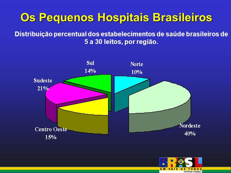 Os Pequenos Hospitais Brasileiros Distribuição percentual dos estabelecimentos de saúde brasileiros de 5 a 30 leitos, por região.
