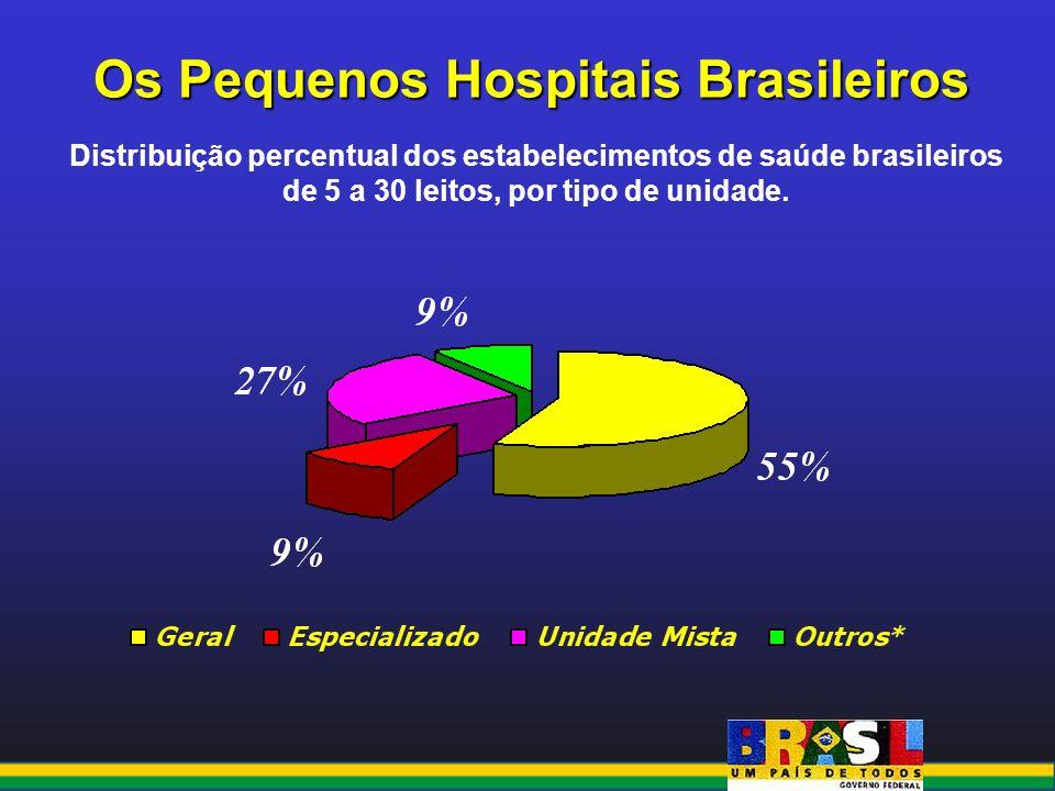 Os Pequenos Hospitais Brasileiros Distribuição percentual dos estabelecimentos de saúde brasileiros de 5 a 30 leitos, por tipo de unidade.