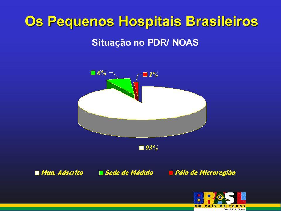 Os Pequenos Hospitais Brasileiros Situação no PDR/ NOAS