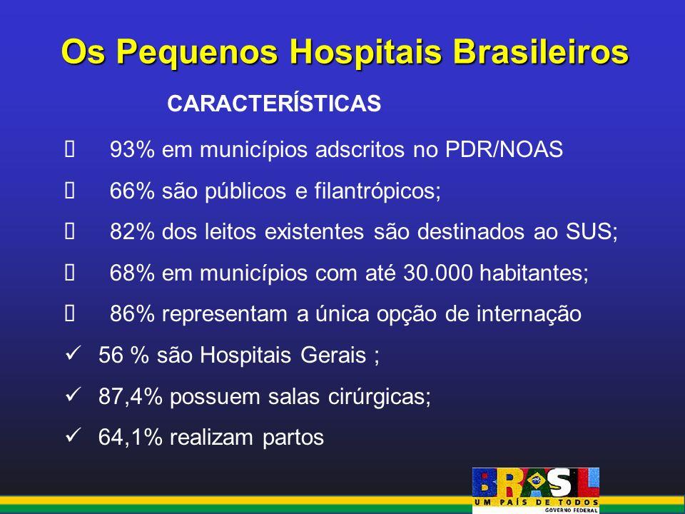 Os Pequenos Hospitais Brasileiros CARACTERÍSTICAS 93% em municípios adscritos no PDR/NOAS 66% são públicos e filantrópicos; 82% dos leitos existentes