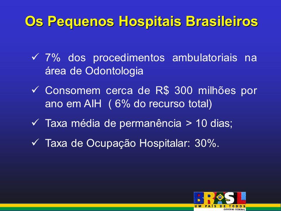 Os Pequenos Hospitais Brasileiros 7% dos procedimentos ambulatoriais na área de Odontologia Consomem cerca de R$ 300 milhões por ano em AIH ( 6% do re