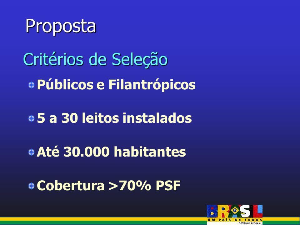 Proposta Critérios de Seleção Públicos e Filantrópicos 5 a 30 leitos instalados Até 30.000 habitantes Cobertura >70% PSF