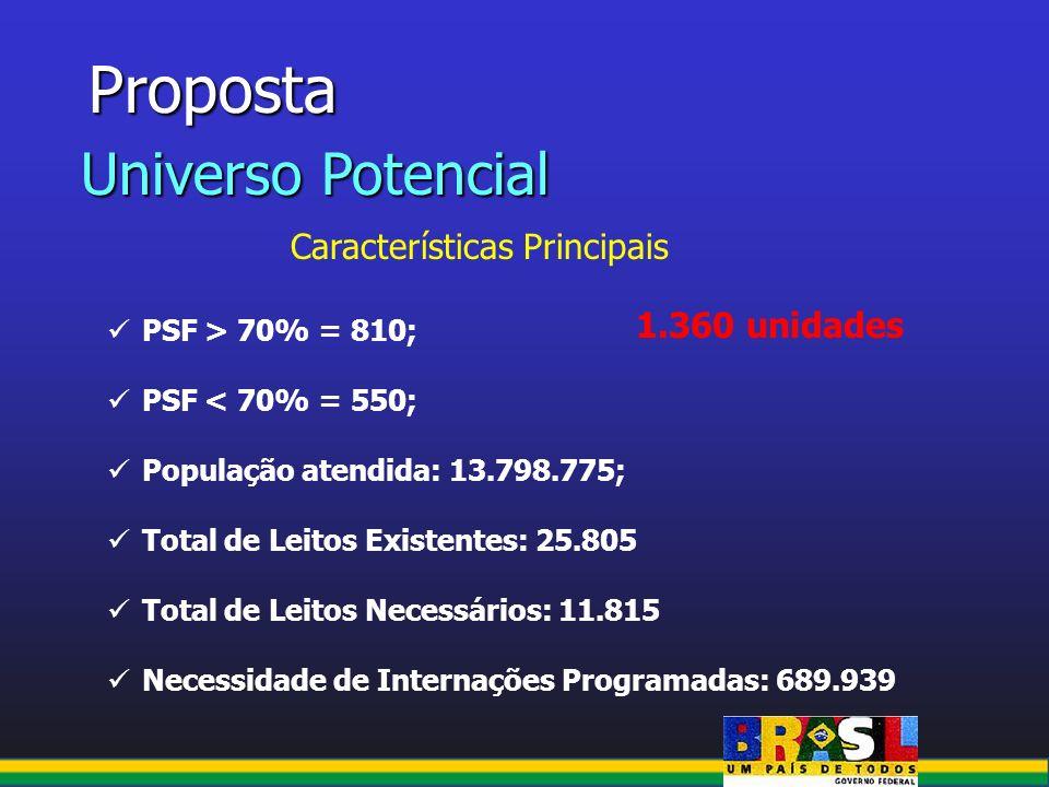 Proposta Universo Potencial Características Principais PSF > 70% = 810; PSF < 70% = 550; População atendida: 13.798.775; Total de Leitos Existentes: 2