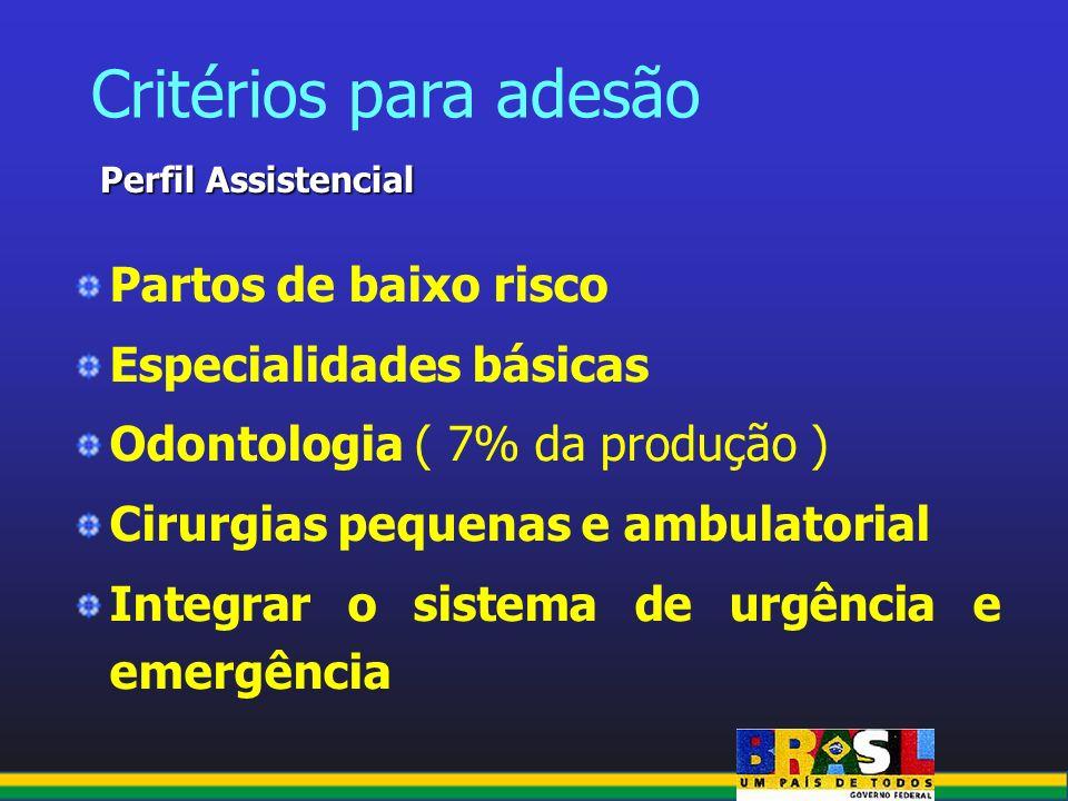 Partos de baixo risco Especialidades básicas Odontologia ( 7% da produção ) Cirurgias pequenas e ambulatorial Integrar o sistema de urgência e emergên