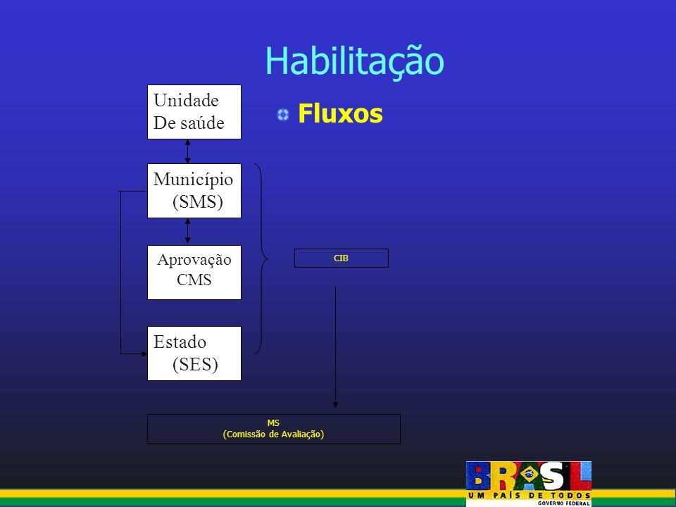 Habilitação Fluxos MS (Comissão de Avaliação) CIB Município (SMS) Unidade De saúde Estado (SES) Aprovação CMS