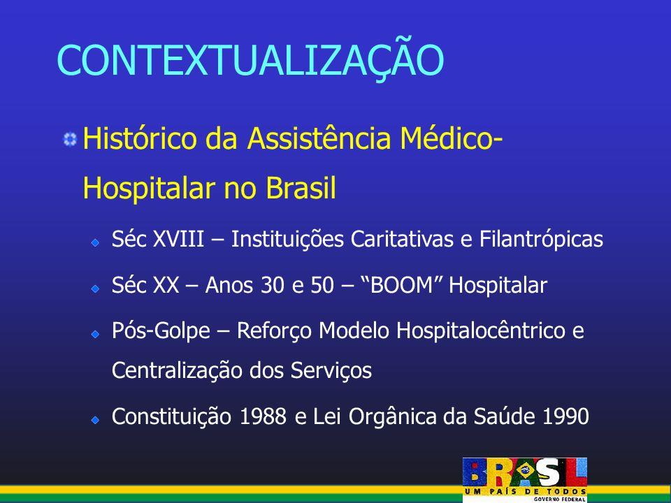 CONTEXTUALIZAÇÃO Histórico da Assistência Médico- Hospitalar no Brasil Séc XVIII – Instituições Caritativas e Filantrópicas Séc XX – Anos 30 e 50 – BO