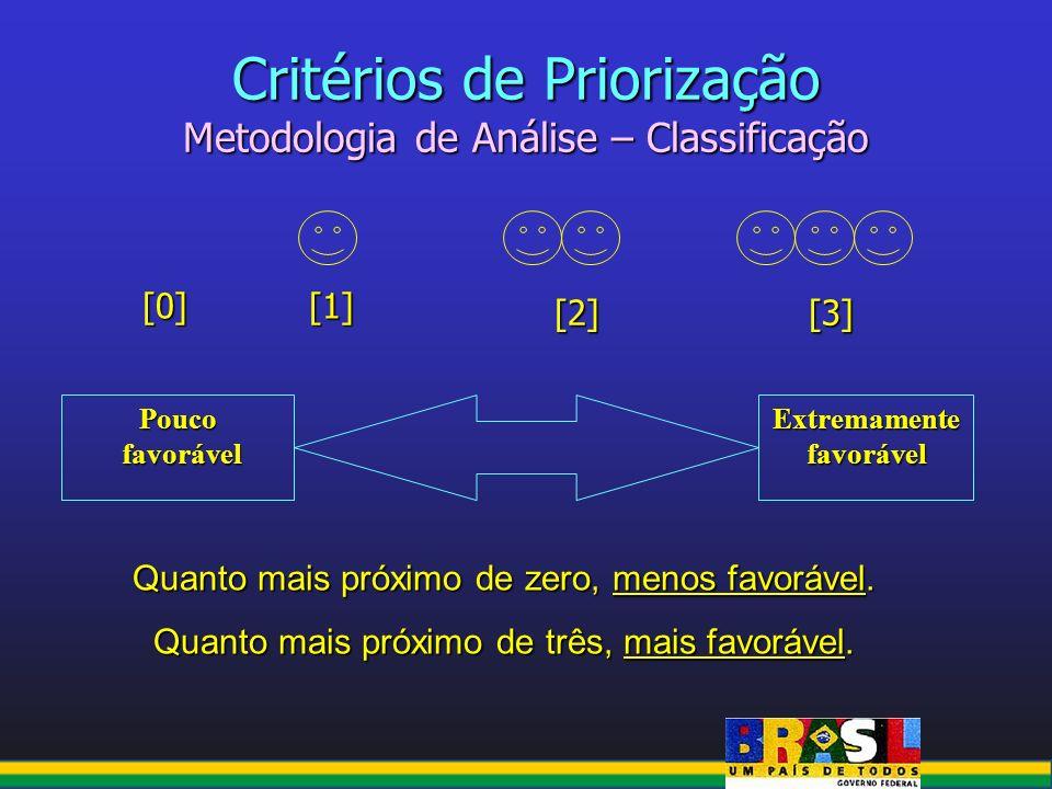 Critérios de Priorização Metodologia de Análise – Classificação Extremamente favorável Pouco favorável favorável Quanto mais próximo de zero, menos fa