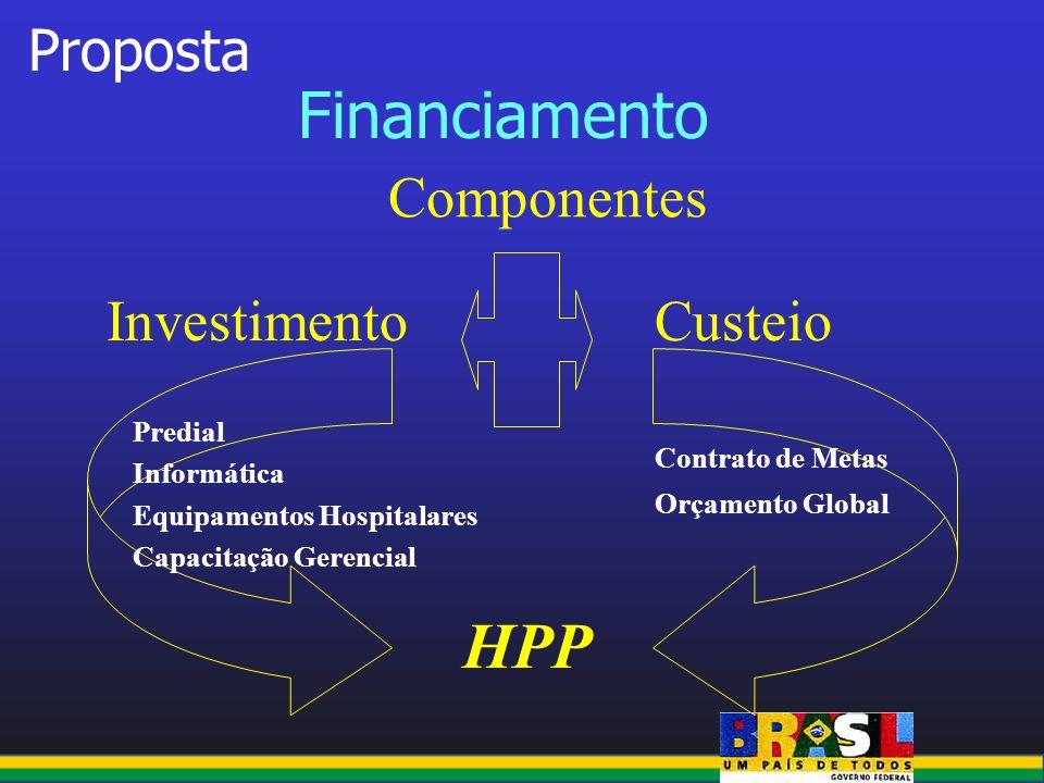 Financiamento Proposta Componentes CusteioInvestimento HPP Predial Informática Equipamentos Hospitalares Capacitação Gerencial Contrato de Metas Orçam