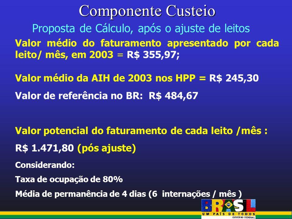 Componente Custeio Proposta de Cálculo, após o ajuste de leitos Valor médio do faturamento apresentado por cada leito/ mês, em 2003 = R$ 355,97; Valor