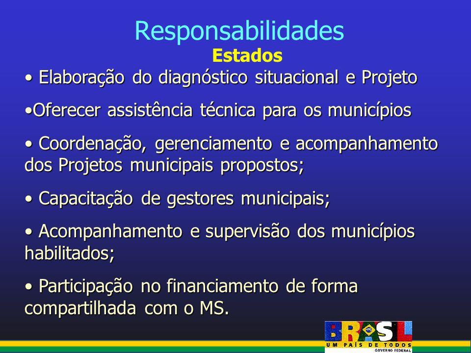 Responsabilidades Estados Elaboração do diagnóstico situacional e Projeto Elaboração do diagnóstico situacional e Projeto Oferecer assistência técnica