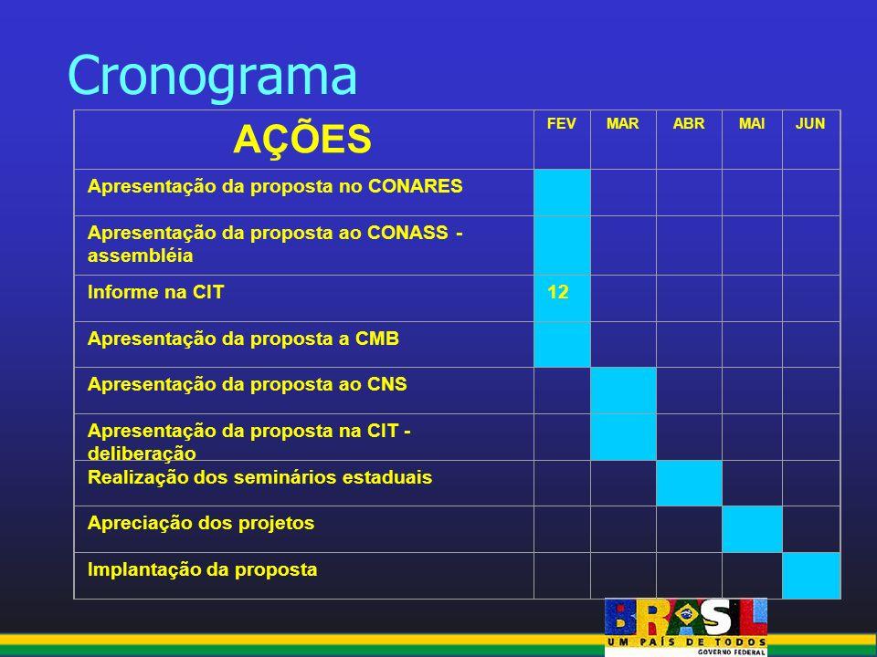 Cronograma AÇÕES FEVMARABRMAIJUN Apresentação da proposta no CONARES Apresentação da proposta ao CONASS - assembléia Informe na CIT12 Apresentação da