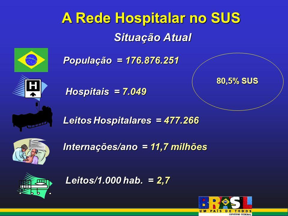 A Rede Hospitalar no SUS Situação Atual População = 176.876.251 Hospitais = 7.049 Leitos Hospitalares = 477.266 Internações/ano = 11,7 milhões Leitos/