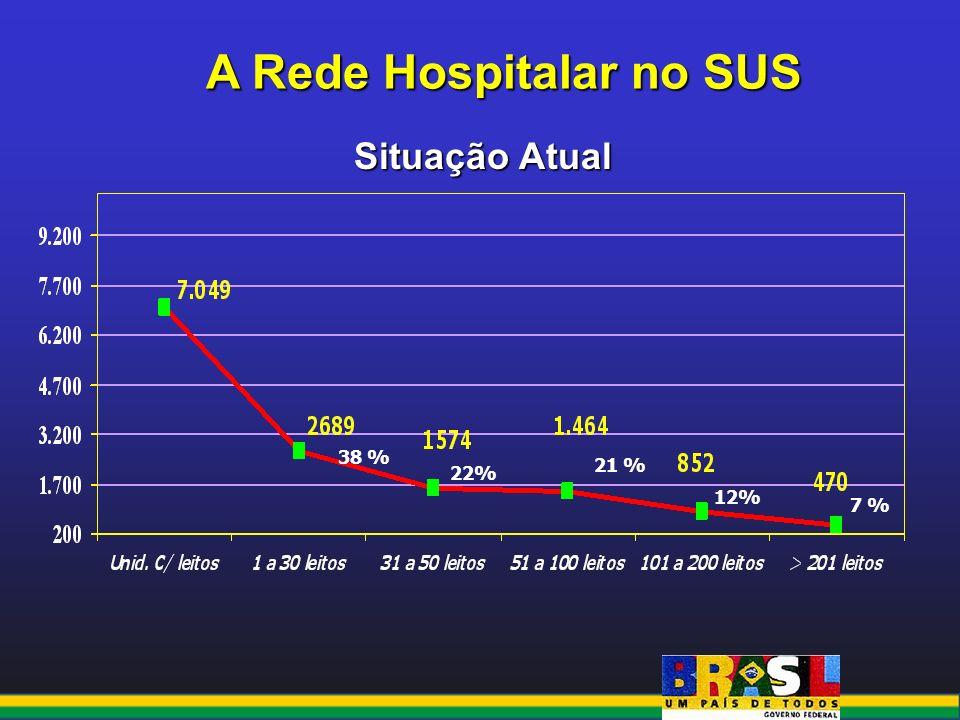 A Rede Hospitalar no SUS Situação Atual 38 % 22% 21 % 12% 7 %