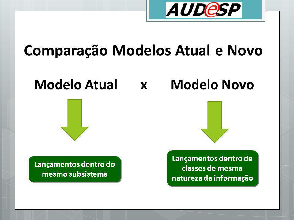 Modelo Atual x Modelo Novo Lançamentos dentro do mesmo subsistema Lançamentos dentro de classes de mesma natureza de informação Comparação Modelos Atu