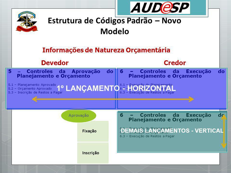 5 – Controles da Aprovação do Planejamento e Orçamento 5.1 – Planejamento Aprovado 5.2 – Orçamento Aprovado 5.3 – Inscrição de Restos a Pagar 6 – Cont