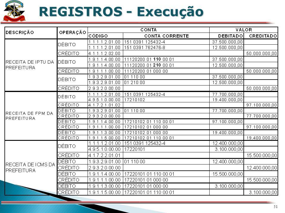 50 X REGISTROS - Execução RECEITAS ORÇAMENTÁRIAS EXECUÇÃO DO ORÇAMENTO ARRECADAÇÃO DEDUÇÃO DA RECEITA
