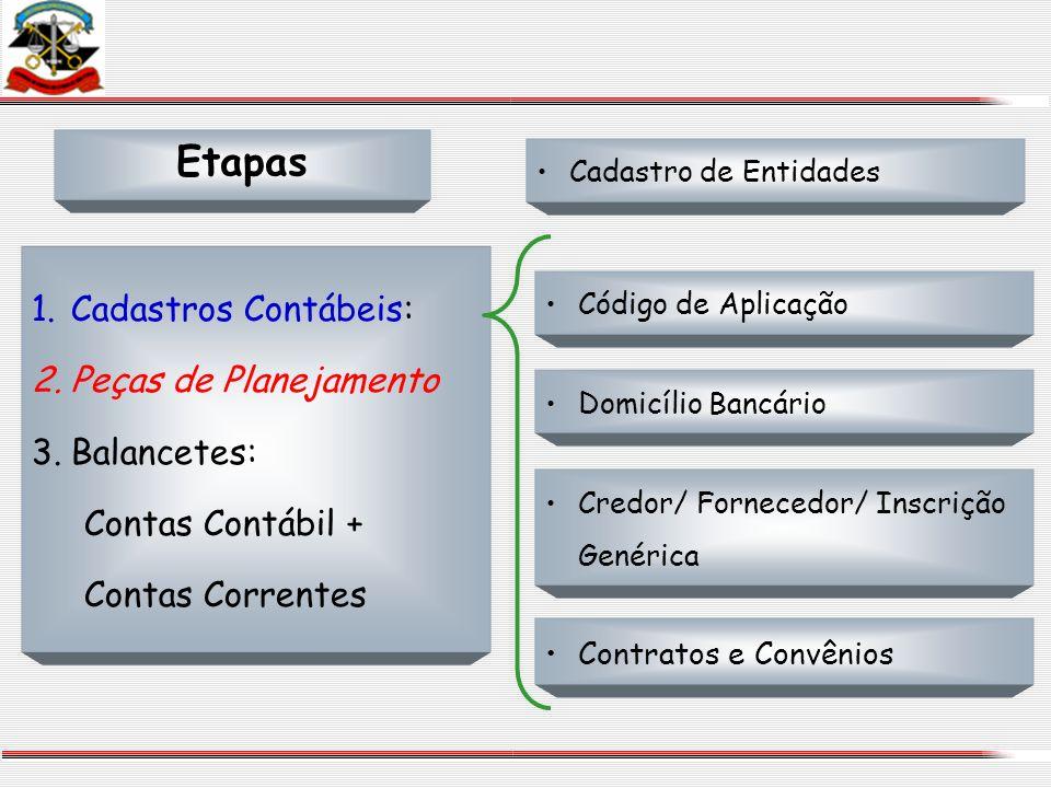 Etapas Cadastro de Entidades Código de Aplicação Domicílio Bancário Credor/ Fornecedor/ Inscrição Genérica Contratos e Convênios 1.Cadastros Contábeis
