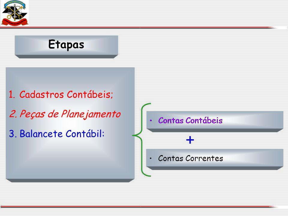 Etapas Contas Contábeis Contas Correntes 1.Cadastros Contábeis; 2.Peças de Planejamento 3.Balancete Contábil: + + Contas Contábeis