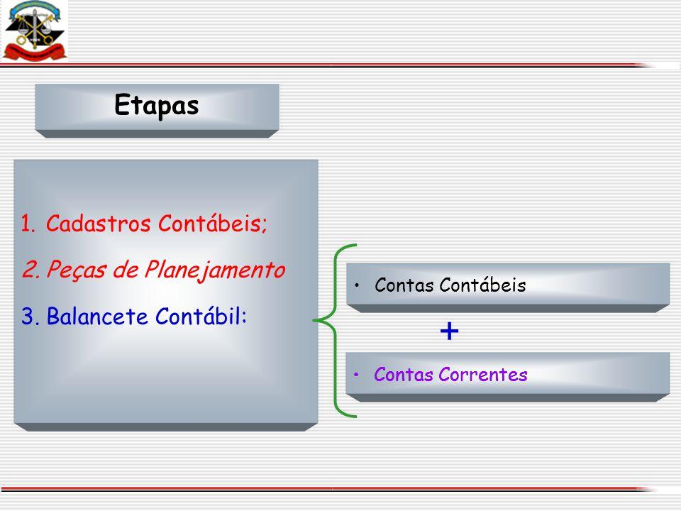 Etapas Contas Contábeis Contas Correntes 1.Cadastros Contábeis; 2.Peças de Planejamento 3.Balancete Contábil: + + Contas Correntes
