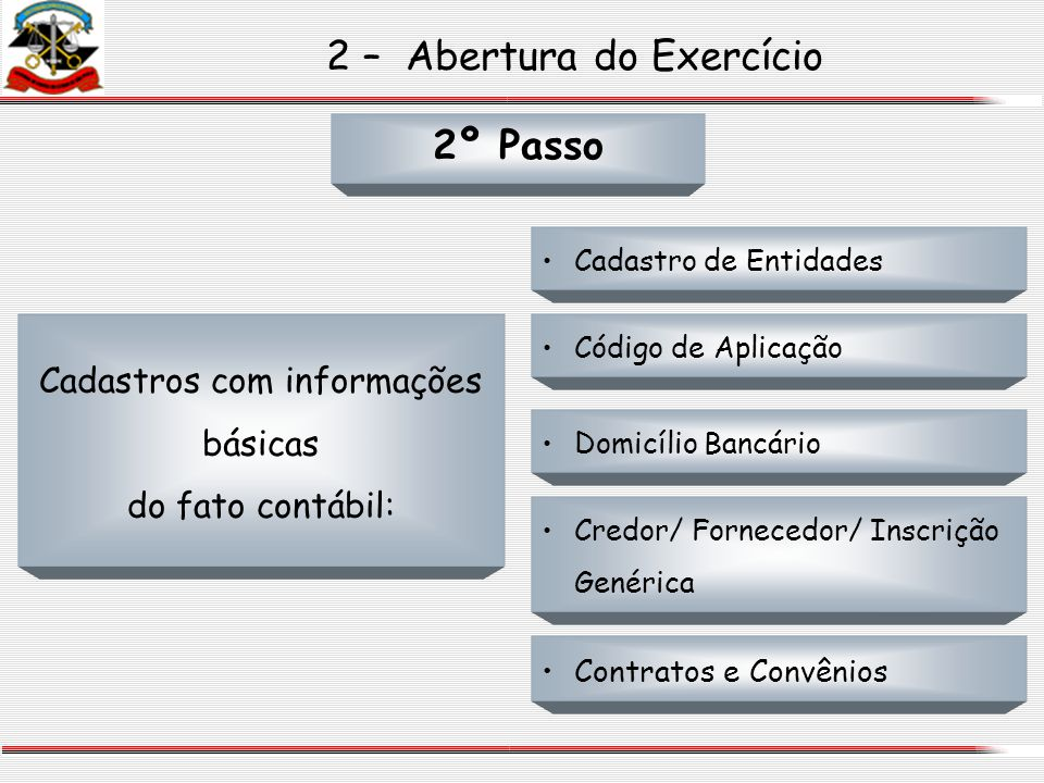 2 – Abertura do Exercício 2º Passo Cadastros com informações básicas do fato contábil: Cadastro de Entidades Código de Aplicação Domicílio Bancário Cr