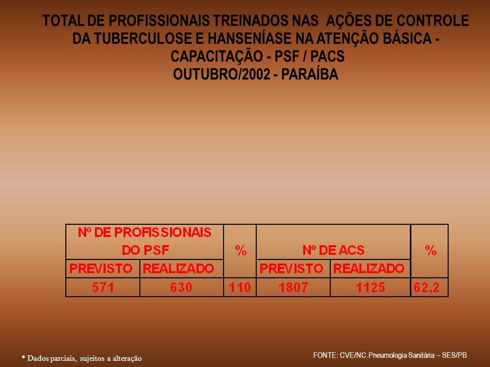 * Dados parciais, sujeitos a alteração TOTAL DE PROFISSIONAIS TREINADOS NAS AÇÕES DE CONTROLE DA TUBERCULOSE E HANSENÍASE NA ATENÇÃO BÁSICA - CAPACITA