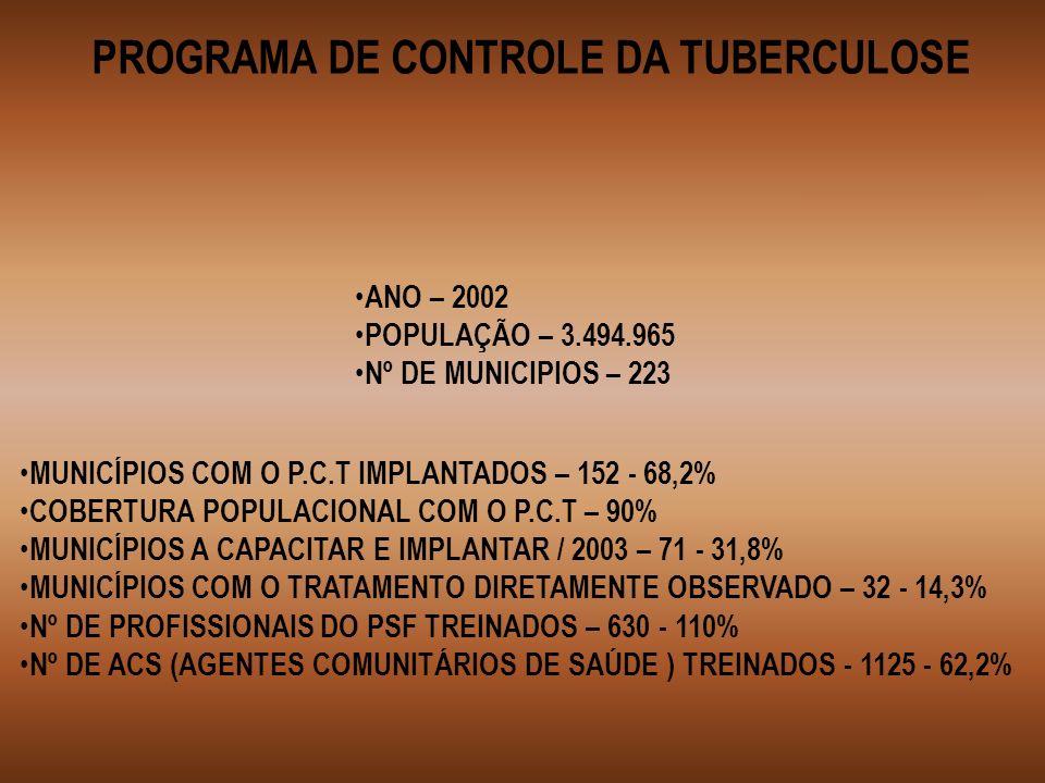 MUNICÍPIOS COM O P.C.T IMPLANTADOS – 152 - 68,2% COBERTURA POPULACIONAL COM O P.C.T – 90% MUNICÍPIOS A CAPACITAR E IMPLANTAR / 2003 – 71 - 31,8% MUNIC