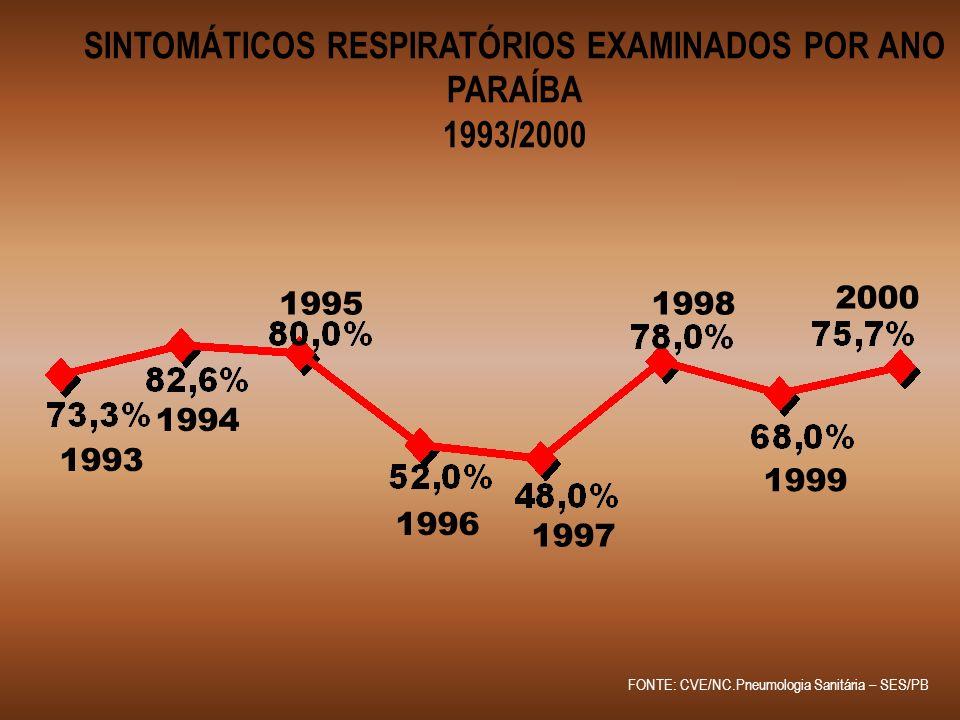 SINTOMÁTICOS RESPIRATÓRIOS EXAMINADOS POR ANO PARAÍBA 1993/2000 FONTE: CVE/NC.Pneumologia Sanitária – SES/PB 1993 1994 1995 1999 1998 1997 1996 2000