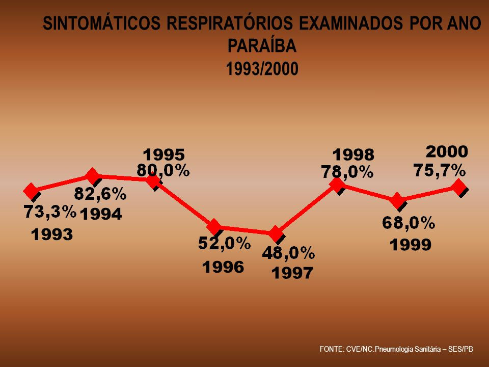 COEFICIENTE DE INCIDÊNCIA DE TUBERCULOSE TODAS AS FORMAS E PULMONARES BACILÍFEROS PARAÍBA 1993/2001 50,1% 29,6% 32,0% 46,0% 39,2% 36,4% 39,0% 43,0% 48,0% 26,5% 23,0% 21,0% 21,3% 19,8%21,4% 19931994199519961997199819992000 T.FormasPulmonar FONTE: CVE/NC.Pneumologia Sanitária – SES/PB 48,8% 28,0% 2001
