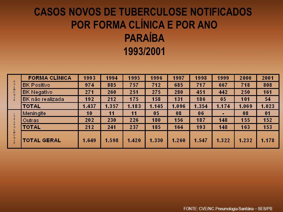 PERCENTUAL DE MORTALIDADE POR TUBERCULOSE PARAÍBA 1993/2001 2,4% 2,0% 1,9% 1,4% 1,0% 1,3% 0,6% 1993 1994 1995 1996 1997 1998 1999 2000 3,6% 2001 FONTE: CVE/NC.Pneumologia Sanitária – SES/PB