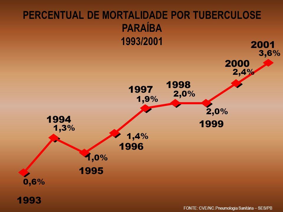PERCENTUAL DE MORTALIDADE POR TUBERCULOSE PARAÍBA 1993/2001 2,4% 2,0% 1,9% 1,4% 1,0% 1,3% 0,6% 1993 1994 1995 1996 1997 1998 1999 2000 3,6% 2001 FONTE