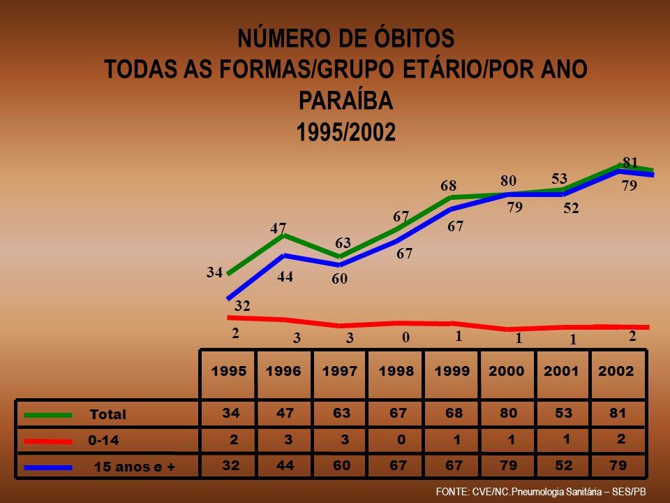 NÚMERO DE ÓBITOS TODAS AS FORMAS/GRUPO ETÁRIO/POR ANO PARAÍBA 1995/2002 FONTE: CVE/NC.Pneumologia Sanitária – SES/PB