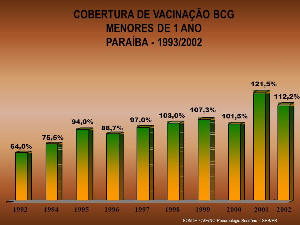 COBERTURA DE VACINAÇÃO BCG MENORES DE 1 ANO PARAÍBA - 1993/2002 64,0% FONTE: CVE/NC.Pneumologia Sanitária – SES/PB 75,5% 94,0% 88,7% 97,0% 103,0% 107,