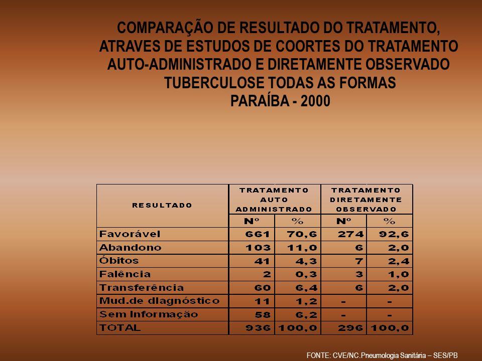 COMPARAÇÃO DE RESULTADO DO TRATAMENTO, ATRAVES DE ESTUDOS DE COORTES DO TRATAMENTO AUTO-ADMINISTRADO E DIRETAMENTE OBSERVADO TUBERCULOSE TODAS AS FORM