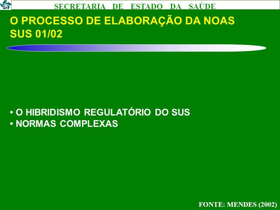 SECRETARIA DE ESTADO DA SAÚDE O PROCESSO DE ELABORAÇÃO DA NOAS SUS 01/02 O HIBRIDISMO REGULATÓRIO DO SUS NORMAS COMPLEXAS FONTE: MENDES (2002)