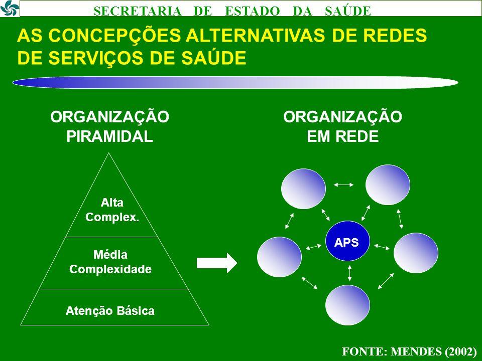 SECRETARIA DE ESTADO DA SAÚDE AS CONCEPÇÕES ALTERNATIVAS DE REDES DE SERVIÇOS DE SAÚDE FONTE: MENDES (2002) ORGANIZAÇÃO PIRAMIDAL ORGANIZAÇÃO EM REDE