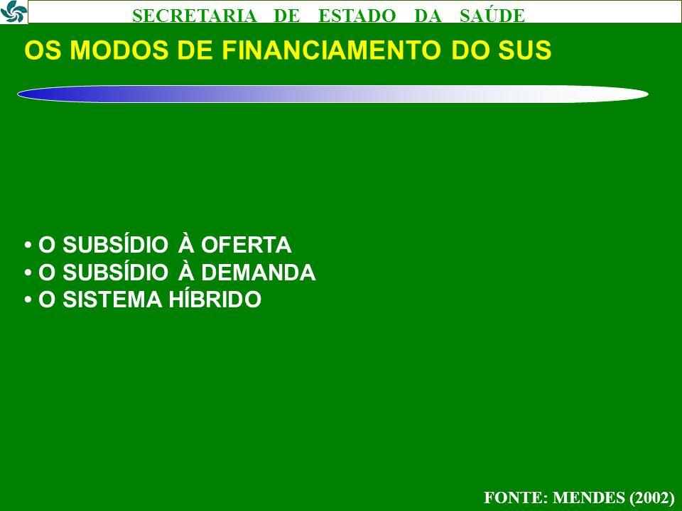 SECRETARIA DE ESTADO DA SAÚDE OS MODOS DE FINANCIAMENTO DO SUS O SUBSÍDIO À OFERTA O SUBSÍDIO À DEMANDA O SISTEMA HÍBRIDO FONTE: MENDES (2002)