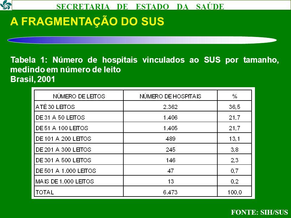 SECRETARIA DE ESTADO DA SAÚDE A FRAGMENTAÇÃO DO SUS Tabela 1: Número de hospitais vinculados ao SUS por tamanho, medindo em número de leito Brasil, 20