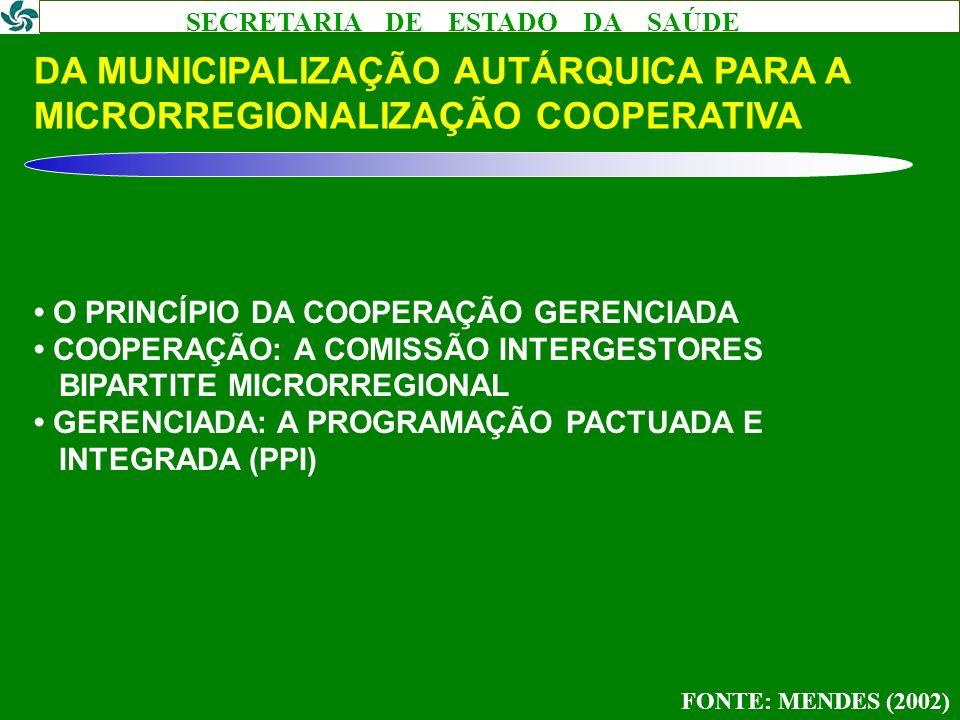 SECRETARIA DE ESTADO DA SAÚDE DA MUNICIPALIZAÇÃO AUTÁRQUICA PARA A MICRORREGIONALIZAÇÃO COOPERATIVA O PRINCÍPIO DA COOPERAÇÃO GERENCIADA COOPERAÇÃO: A
