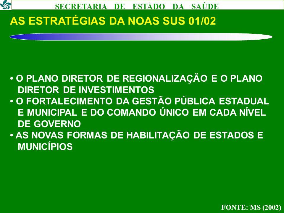 SECRETARIA DE ESTADO DA SAÚDE REESCREVENDO A NOAS SUS 01/02 ALGUMAS PROPOSTAS DA MUNICIPALIZAÇÃO AUTÁRQUICA PARA A MICRORREGIONALIZAÇÃO COOPERATIVA DA GESTÃO DA OFERTA PARA A GESTÃO DA DEMANDA DA NOAS PARA A NOB DA CONCEPÇÃO PIRAMIDAL PARA A REDE HORIZONTAL DE SERVIÇOS DE SAÚDE DA RESPONSABILIZAÇÃO DIFUSA PARA A RESPONSABILIZAÇÃO INEQUÍVOCA DA HETERONOMIA PARA A ISONOMIA MUNICIPAL DO SUBSÍDIO À OFERTA PARA O SUBSÍDIO À DEMANDA DO SISTEMA FRAGMENTADO PARA O SISTEMA INTEGRADO DE SERVIÇOS DE SAÚDE FONTE: MENDES (2002)