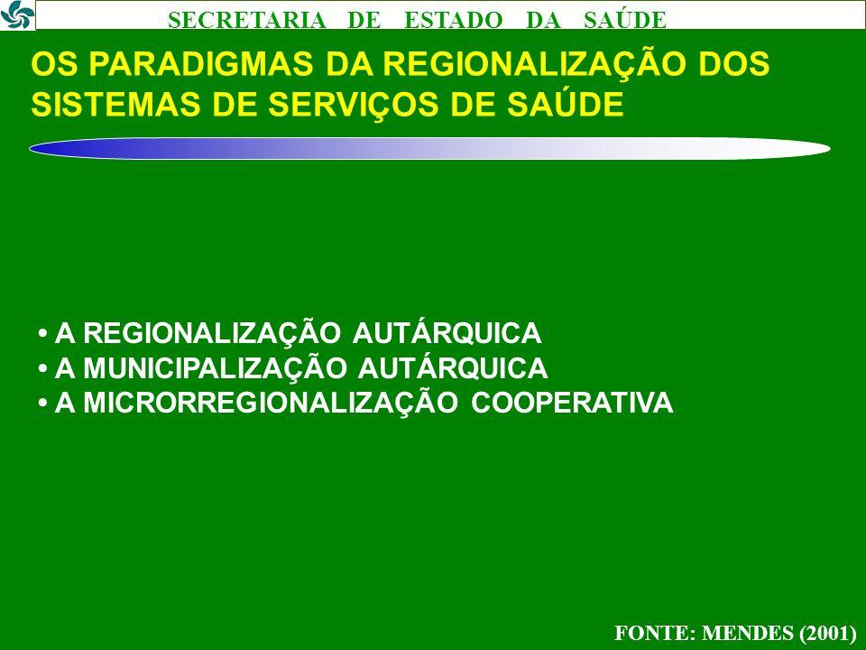 SECRETARIA DE ESTADO DA SAÚDE OS FUNDAMENTOS DA REGIONALIZAÇÃO DOS SISTEMAS DE SERVIÇOS DE SAÚDE A DIALÉTICA DA CONCENTRAÇÃO/DISPERSÃO DOS SERVIÇOS A ECONOMIA DE ESCALA A QUALIDADE DOS SERVIÇOS DE SAÚDE O ACESSO AOS SERVIÇOS DE SAÚDE FONTE: MENDES (2001)