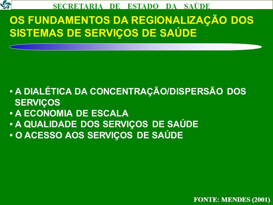 SECRETARIA DE ESTADO DA SAÚDE OS FUNDAMENTOS DA REGIONALIZAÇÃO DOS SISTEMAS DE SERVIÇOS DE SAÚDE A DIALÉTICA DA CONCENTRAÇÃO/DISPERSÃO DOS SERVIÇOS A